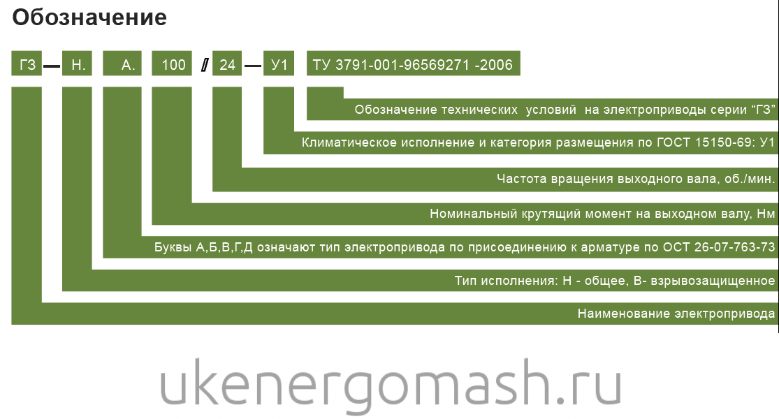 Электропривод ГЗ-ВГ.2500